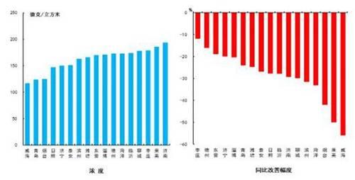 4月山东蓝繁天同比减少2.5天 日照位居全省第四