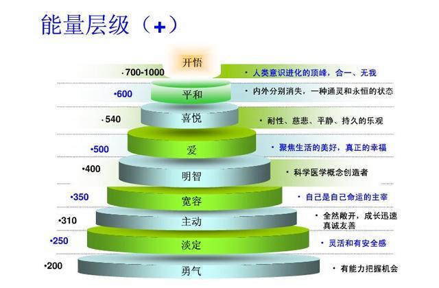 能量层级(资料图)