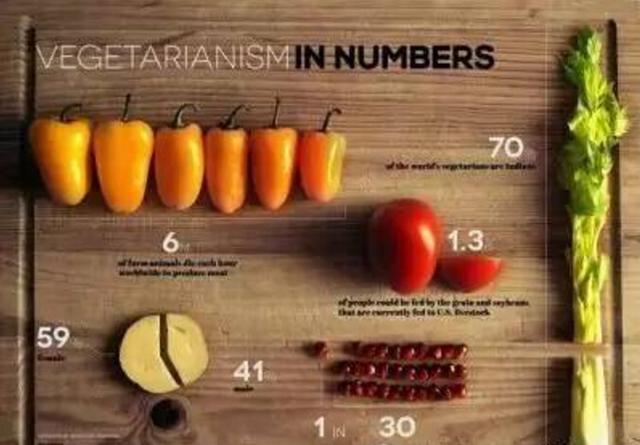 调查显示:全球素食者数量正加速上升