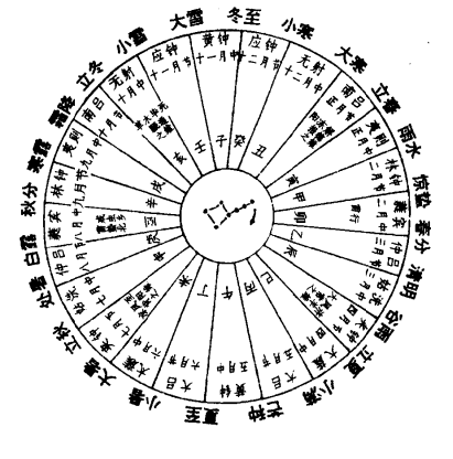 北斗运行定二十四节气图