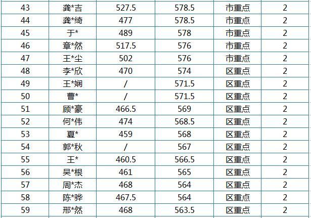 加冕夺冠记:是谁包揽了上海中考复读总分前三!