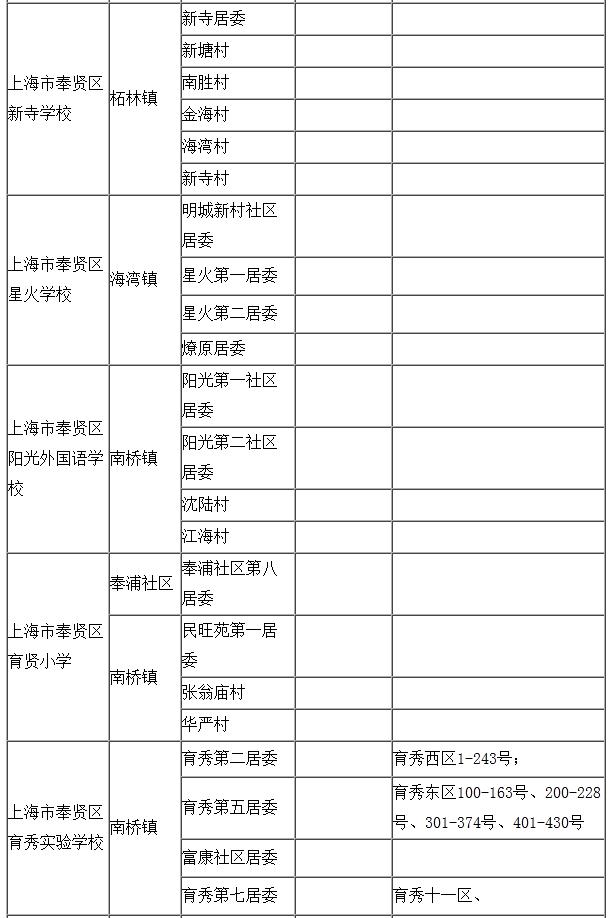 2015奉贤区小学招生对口地段居委一览
