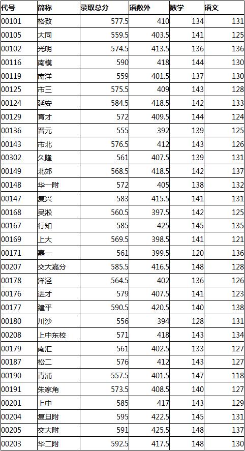 """2015上海中考杨浦区""""零志愿""""最低投档分数线"""