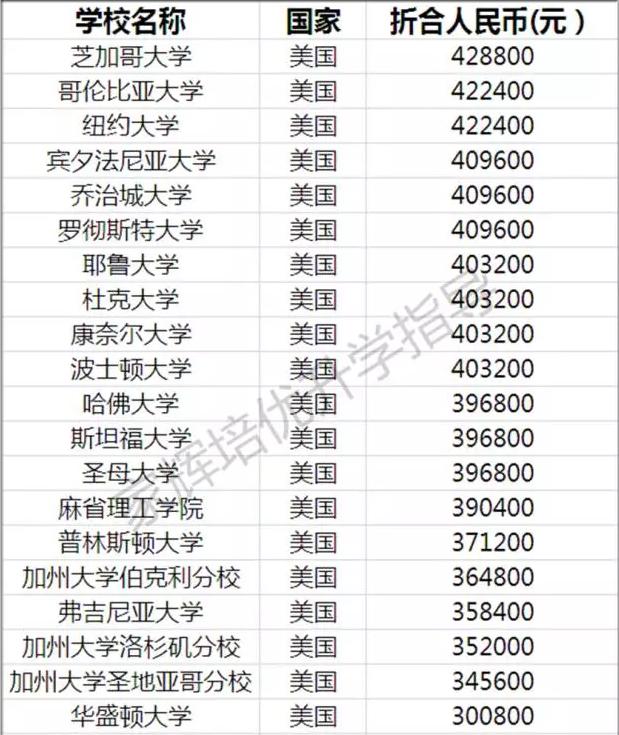 世界名牌大学学费排行榜,原来在中国读大学这