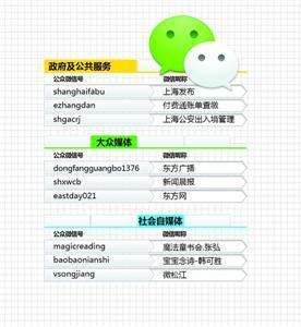 新闻晨报官方微信排名大众媒体第二