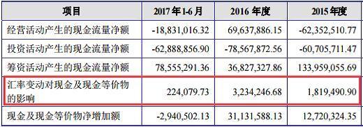 振江股份原材料采购价大幅上涨 华闻传媒成其上市大赢家