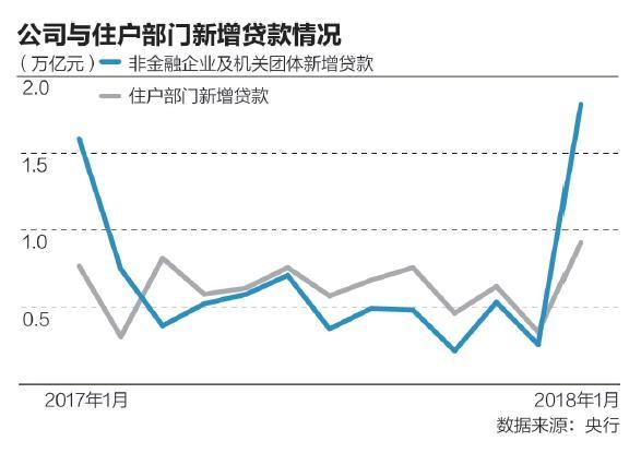 1月新增信贷创历史新高,房贷占比大幅下降