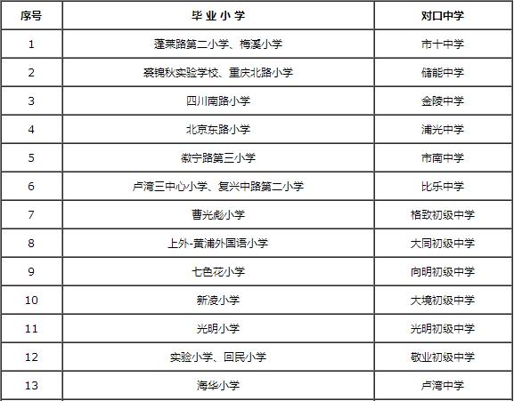 2016年黄浦区初中预备班对口入学方案
