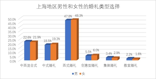 2017国人婚礼调研报告已发布 上海婚礼消费领跑全国