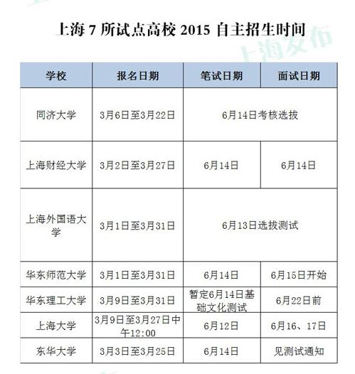 最新!上海7所高校公布2015年自主招生方案