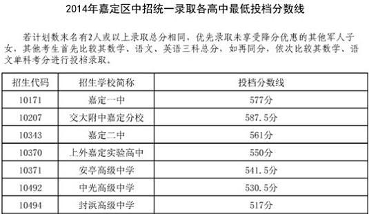 2014上海嘉定区中考普通高中最低投档分数线从句高中定语教学设计图片