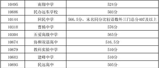 2014上海嘉定区寄语普通高中最低投档分数线中考期末高中生图片