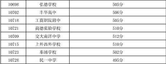 2014上海嘉定区中考普通高中最低投档分数线教案水粉画高中图片