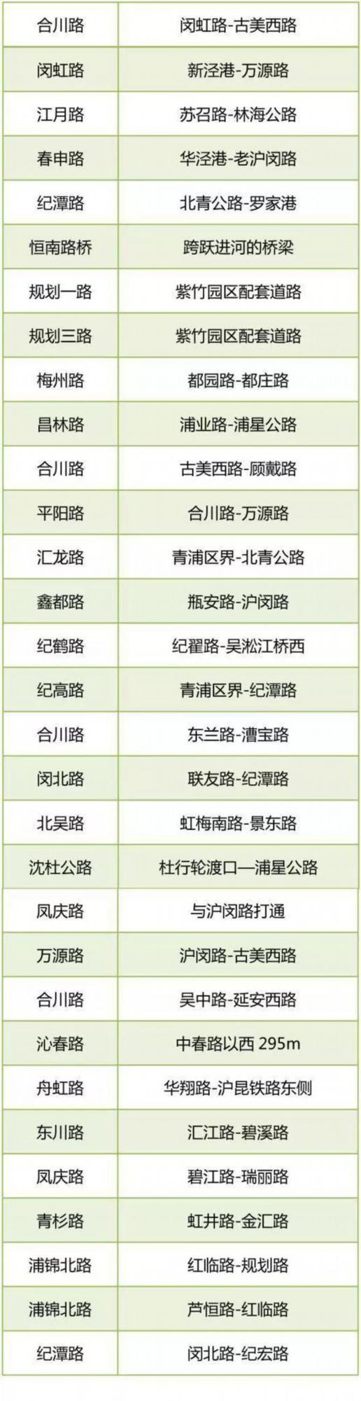 """闵行第一轮58条""""断头路""""竣工31条 剩下已开工"""