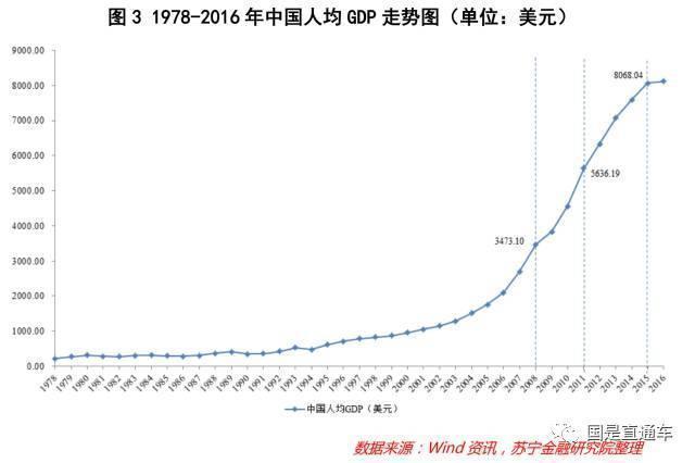 我国gdp增长图_1978年我国的gdp
