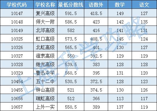 2016年虹口区普通高中投档分数线