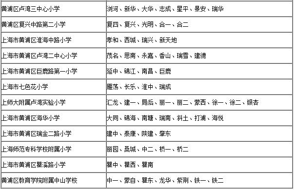 2015黄浦区对口小学招生地段表公布