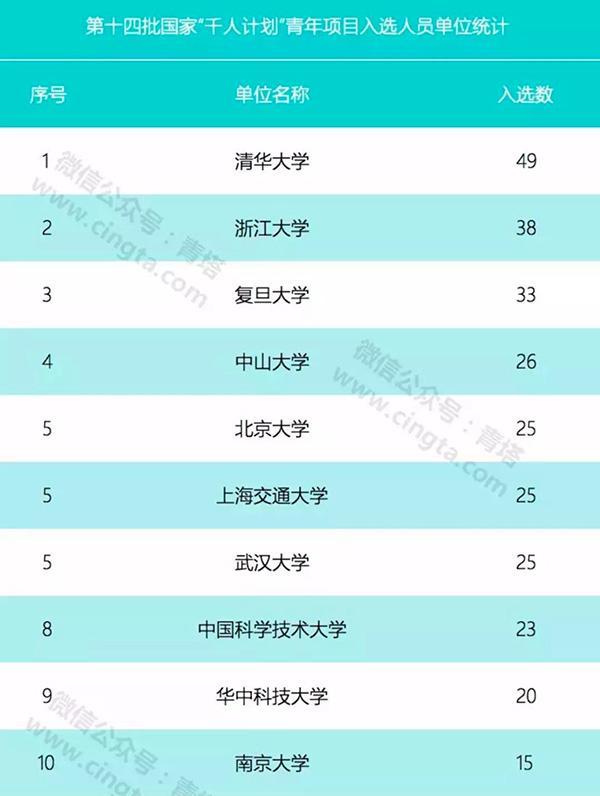 新一批国家千人计划青年项目公布 清华浙大复旦列前三