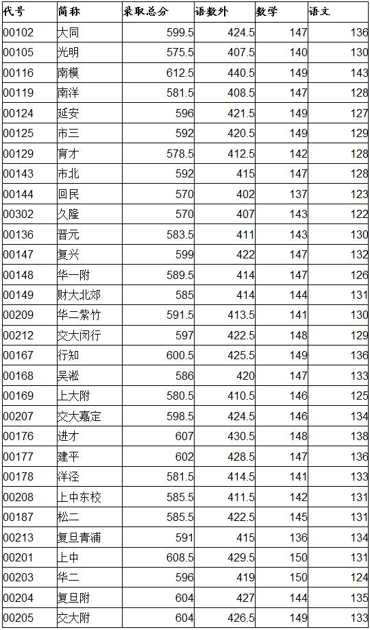 2016年杨浦区中考零志愿及名额分配投档线