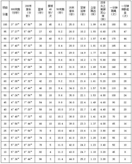 快讯!沪2018年初中毕业体育考试标准公布!