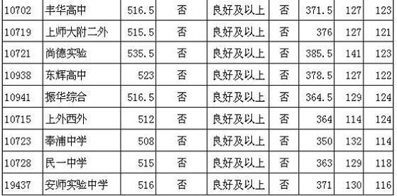 2014上海静安区中考普通高中最低投档分数线作文适应高中图片