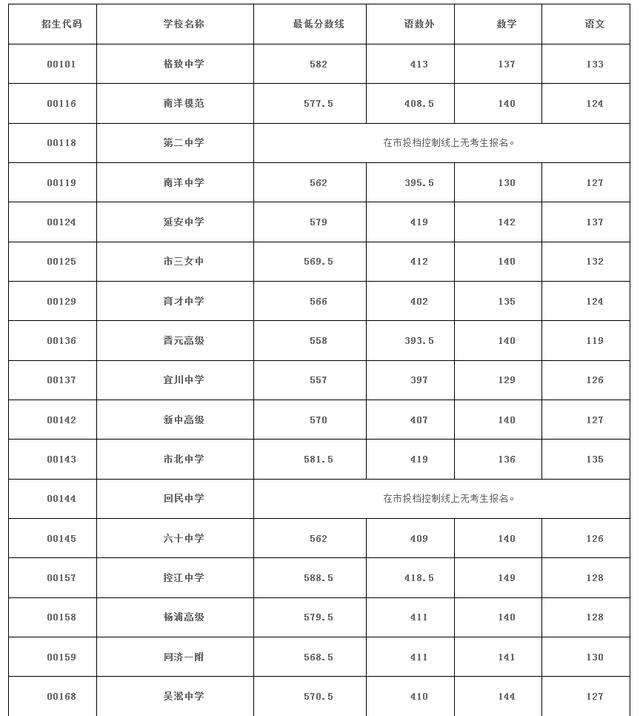 """2015上海中考虹口区""""零志愿""""最低投档分数线"""