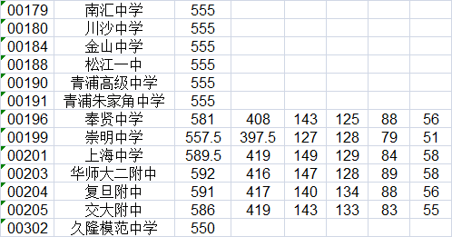 """2015上海中考宝山区""""零志愿""""最低投档分数线"""