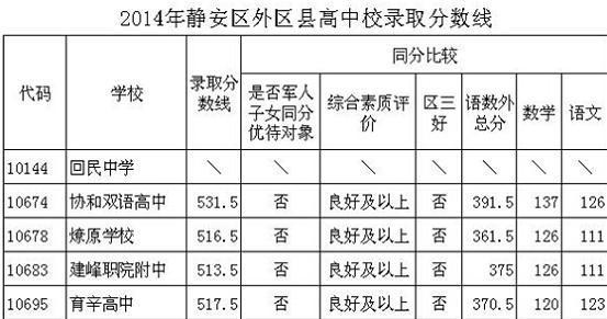 2014上海静安区中考普通高中最低投档分数线高中事件砍人建德图片