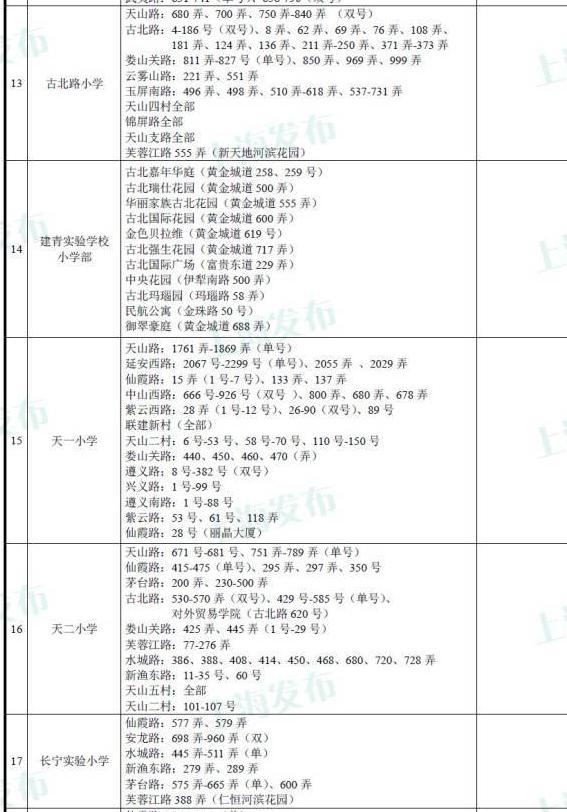 2015长宁区对口小学招生地段居委一览