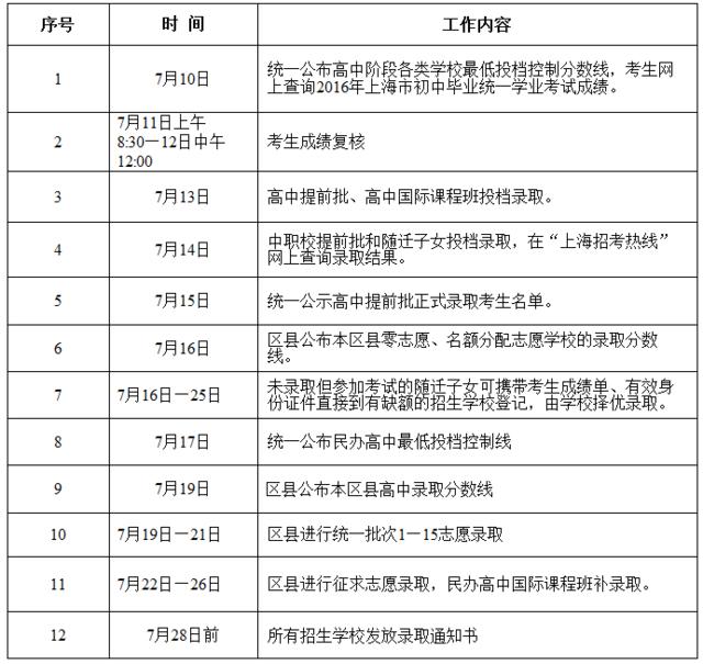 2016年上海中考分数线公布 公办高中最低投档线495分
