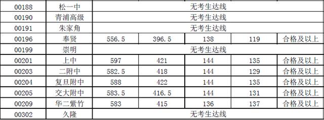 """2015上海中考黄浦区""""零志愿""""最低投档分数线"""