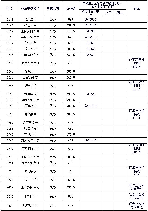 """2015上海中松江区""""普通高中""""最低投档分数线"""