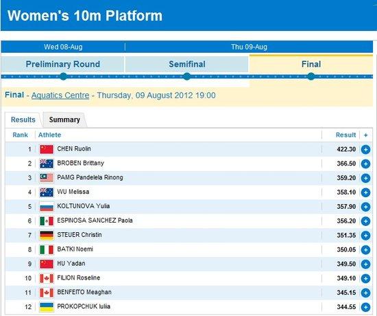 陈若琳10米台夺冠 摘中国夏季奥运会第200金