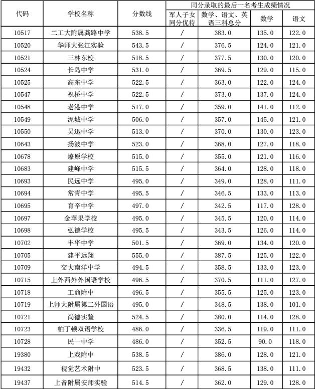 2016年浦东新区普通高中投档分数线