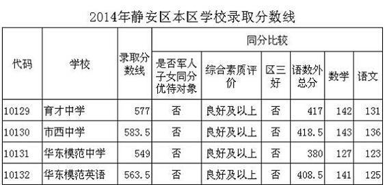 2014上海静安区中考普通高中最低投档分数线高中警句文言图片