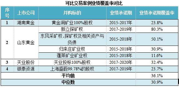 鹏欣资源海外收购:交易业绩承诺期覆盖率超100%