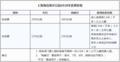 上海海昌海洋公园票价公布 今年有优惠价
