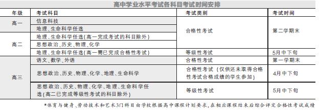 沪高考综合饭堂须规定高中评价素质改革公示广东省学生承包高中图片