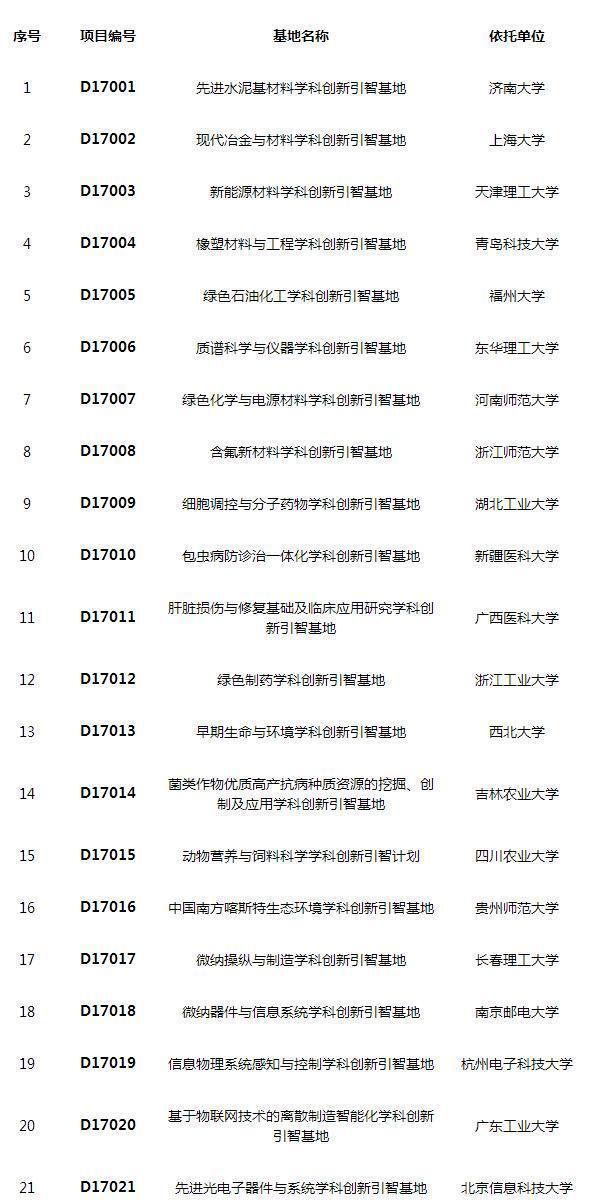 """21所地方高校入选2017年度国家""""111计划"""""""