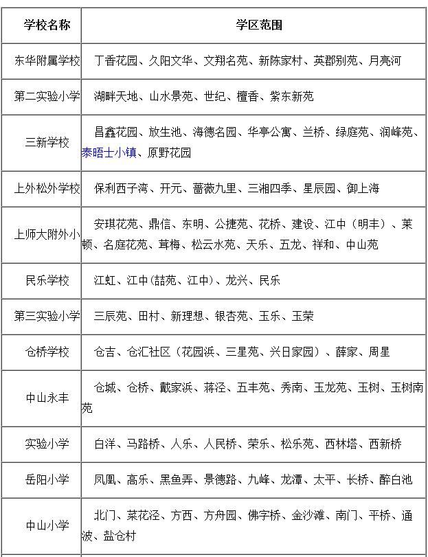 2015松江区对口小学招生地段居委一览