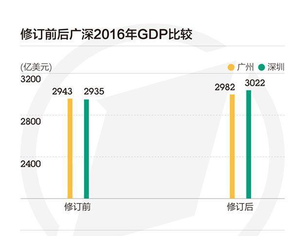 四大一线城市GDP集体超越新加坡