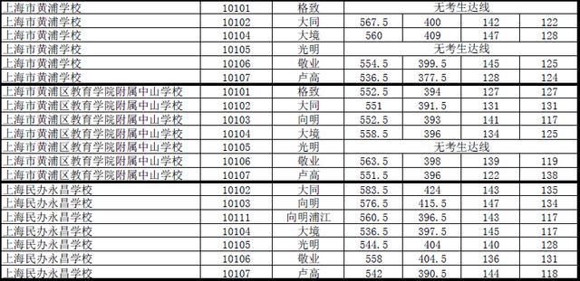 """2015上海中考黄浦区""""名额分配志愿""""最低投档分数线"""