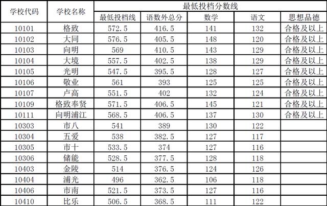 """2015上海中考黄浦区""""普通高中""""最低投档分数线"""
