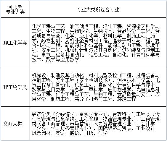 华东理工大学2015年自主招生简章