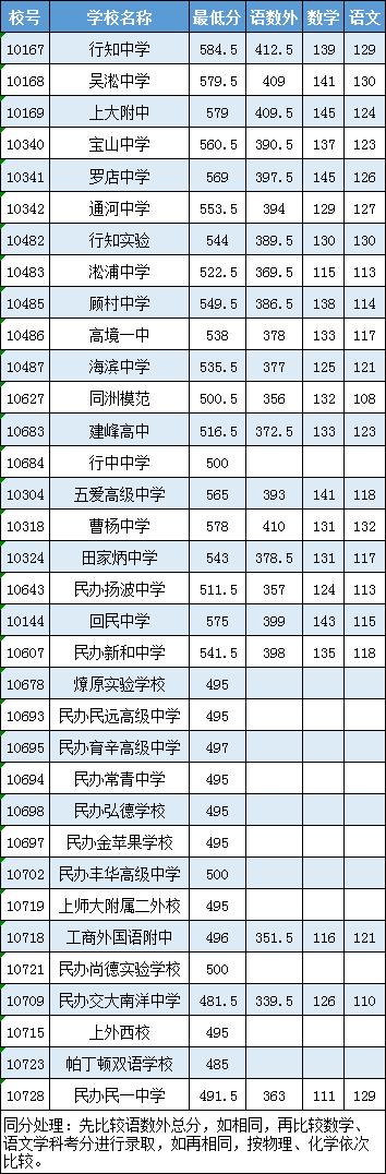 2016年宝山普通高中投档分数线
