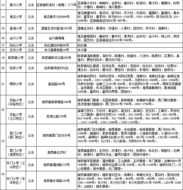 2016年上海小升初崇明县小学招生范围