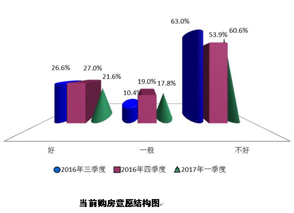 """约6成上海消费者认为当前购房时机""""不好"""""""