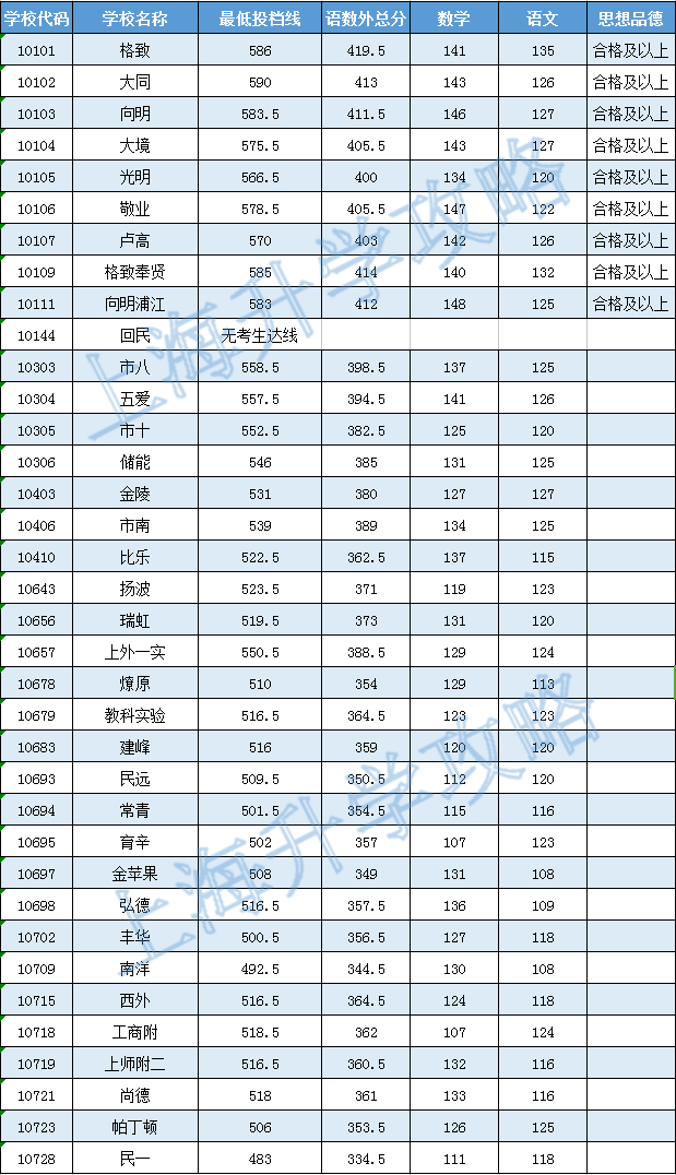 2016年黄浦区普通高中投档分数线