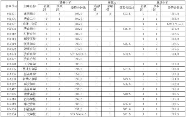 2016年长宁区中考零志愿及名额分配投档线