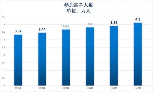 中国人口数量变化图_2011年人口数量